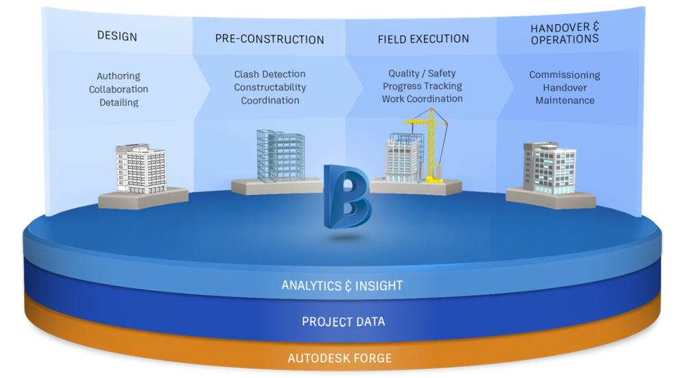 A BIM360 adatplatform felépítése
